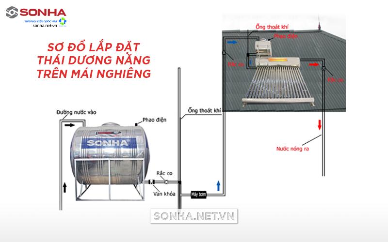 sơ đồ lắp máy nước nóng năng lượng mặt trời trên mái nghiêng
